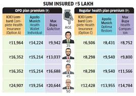 Oriental Insurance Happy Family Floater Policy Premium Chart Opd Insurance Should You Buy Opd Insurance Cover