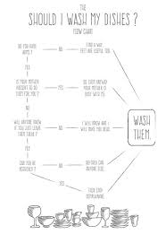 The Should I Wash My Dishes Flow Chart Do You Have Arms