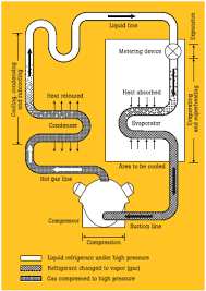 Troubleshooting Hvac R Systems Using Refrigerant Superheat