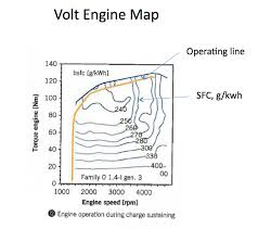 understanding the volt s extended range mode gm volt chevy notice