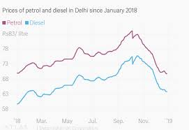 Petrol Diesel Prices In India Fall After A Year Of