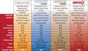 Allmax Protein Chart Weight Loss Whey Gold Protein