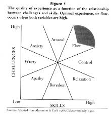 Flow The Psychology Of Optimal Experience Finding Flow By Mihaly Csikszentmihalyi Summary 351435740767