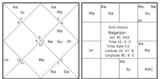 Nagarjun Birth Chart Nagarjun Kundli Horoscope By Date