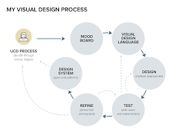 My Ucd Chart My User Centered Design Mashup Defining Process And