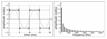 distortion squarewave 25harmonics