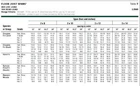 48 Rare Ontario Building Code Span Chart