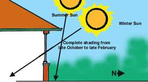 Seasonal Sun Angle Chart See Information Portal Technologies Building