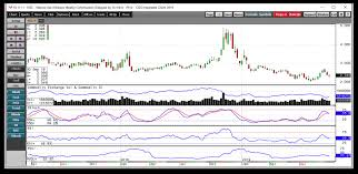 Where Is The Price Of Natural Gas Headed Etf Daily News