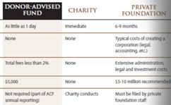 Download Compare Chart Cta Acf Wpe