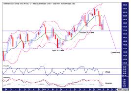 Goldman Sachs Stock Chart Technical Analysis The Market