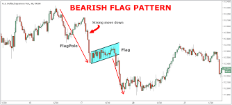 Bear Flag Pattern Awesome Bear Flag Chart Pattern Strategy