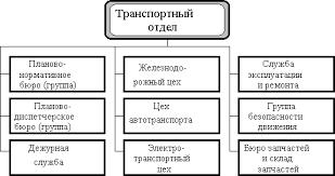 Курсовая работа Организация транспортного хозяйства на  Структура транспортной службы предприятия зависит от особенностей производственного процесса типа производства и объемов выпуска продукции