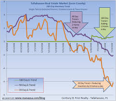 Inventory Charts And Graphs Tallahassee Housing Inventory Update