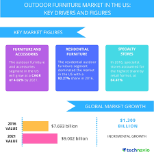 outdoor furniture trends. Full Size Outdoor Furniture Trends F