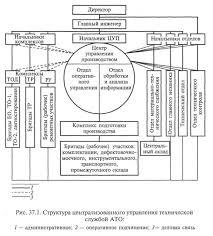 Реферат Разработка организации работы моторного участка комплекса  Структура управления АТП