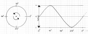 that graph is a sine wave and is a representation of perfect ac cur if you were to graph dc voltage against time it would be a straight horizontal