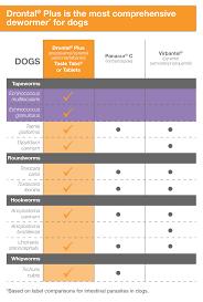Drontal Feline Dosage Chart Drontal Plus For Dogs Product Details Dosage Faqs