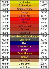 Titanium Temperature Color Chart Stainless Steel Temperature Color Chart Www