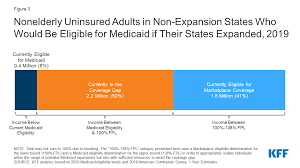 Then, choose the correct answers. The Coverage Gap Uninsured Poor Adults In States That Do Not Expand Medicaid Kff