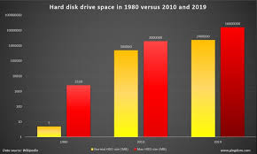 External Hard Drive Comparison Chart Amazing Facts And Figures About The Evolution Of Hard Disk