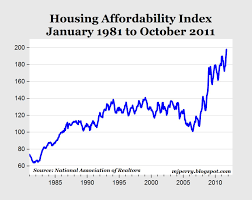 Housing Affordability Is Now At A Record High Does That