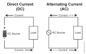 alternating current. alternating-current-vs-direct-current alternating current
