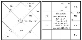 Ban Ki Moon Birth Chart Ban Ki Moon Kundli Horoscope By