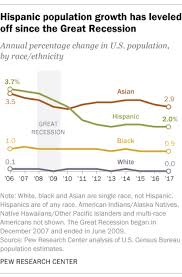 U S Hispanic Population Growth Has Leveled Off Pew