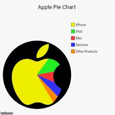 Pie Chart Meme Maker Or Perhaps Youd Prefer A Blackberry Pie Chart Imgflip