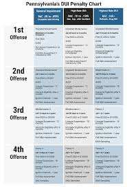 Sentencing Guidelines Chart 2018 Dui Penalty Chart The Travis Law Firm Personal Injury