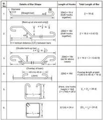 Aci Rebar Bend Chart Typical Bar Bending Schedule In 2019 Civil Engineering