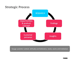 strategic planning frameworks product development strategic planning framework
