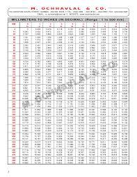 Efficient Ms Plate Standard Size Chart 2019
