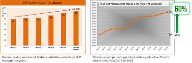 Singhealth Polyclinics Make Gains In War Against Diabetes