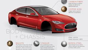 the extraordinary raw materials in a tesla model s