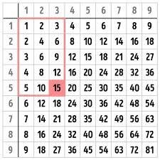 multiplication table, school, mathematics | Math | Pinterest ...
