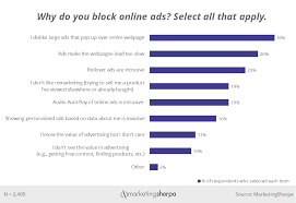 Digital Advertising Chart Why Consumers Block Online Ads