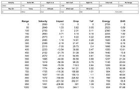 Windage Chart 57 Systematic Rifle Caliber Trajectory Chart