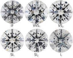 Vs2 Diamond Chart Diamond Clarity Grades Diamond Diamond Chart Diamond