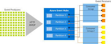 eventhubs azure event hubs features overview microsoft docs