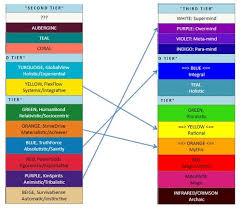 A More Adequate Spectrum Of Colors A Comparison Of Color