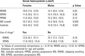 Homocysteine Levels In Relation To Patient Characteristics