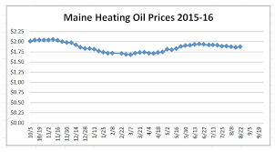 Kerosene Price Chart Governors Energy Office Archived Heating Fuel Prices