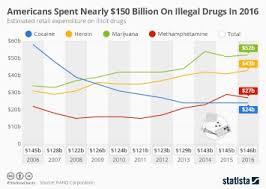 Chart London Has A Massive Cocaine Addiction Statista