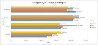 compensation snapshot power project development salary averages by career lvl and region 11 30 16
