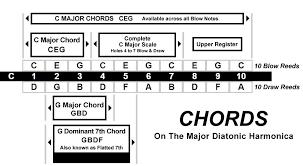 Harmonica Third Position Chart Chords Available On The Lee Oskar Major Diatonic Harmonica