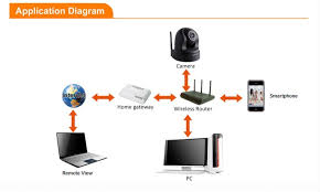 foscam fi9826p 960p 1 3mp hd ip camera x3 optical zoom foscam fi9826p application diagram