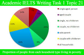 How To Write Pie Chart Essay Sample Essay For Academic Ielts Writing Task 1 Topic 21