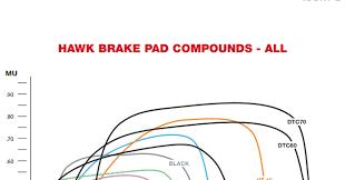 Hawk Pads Chart Jim Roal Porsche Cayman S Brakes